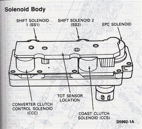4r100 valve diagram 1993 ford aod transmission manual valve 1993 free