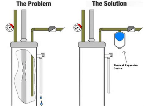 Plumbing Faq by Free Plumbing Questions And Answers