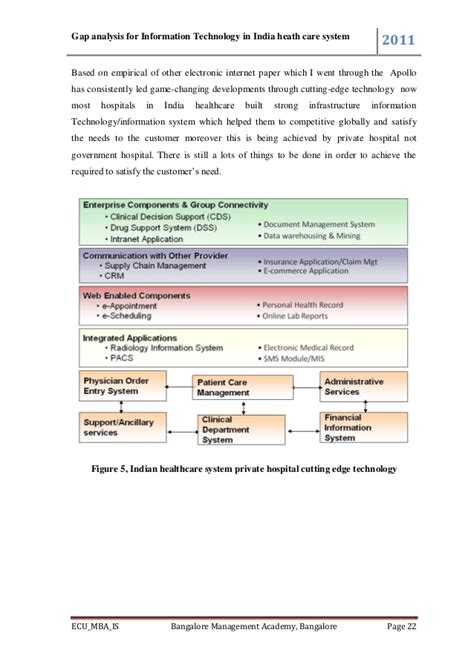 Ecu Mba Deadlines by Gap Analysis In India Healthcare Systems By Simplisse Eyadema