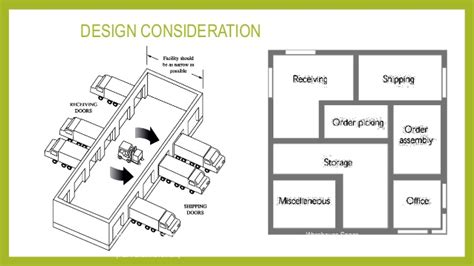 floor plan of a warehouse physical inventory warehouse layout planning