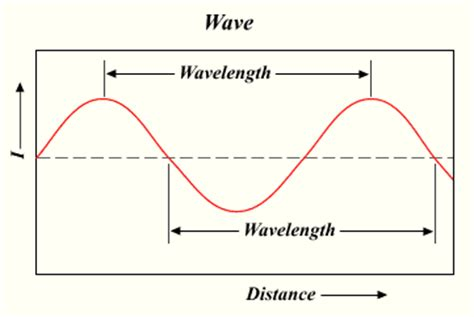 Light Is A Wave by File Wavelength Png Wikimedia Commons