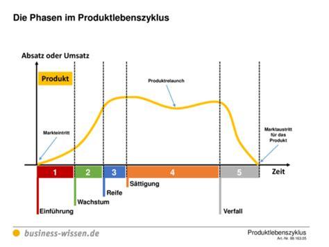 produktlebenszyklus planen kapitel  business wissende