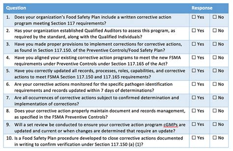 Preventive Controls Archives Foodsafetytech Fsma Food Safety Plan Template