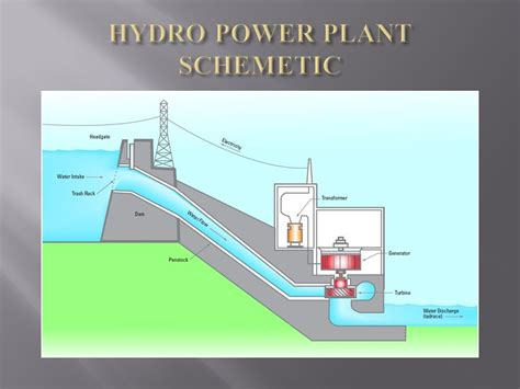 layout of hydro power plant neat diagram contents 1 introduction 2 hydro power plants in india