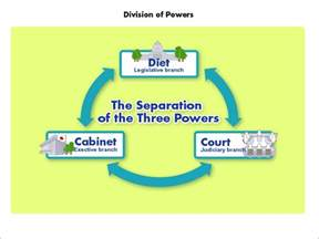 Separation Of Powers Essay by Separation Of Powers Essays