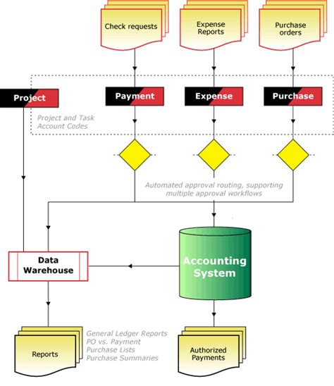 accounts payable workflow diagram accounts payable workflow process automating ap workflow