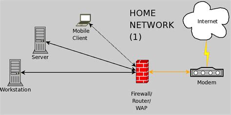 security ids ips placement on home network