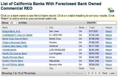 list of banks 301 moved permanently