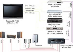 motorola cable box wiring diagram