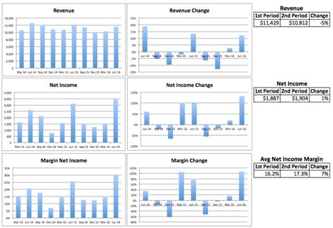 revenue cycle data flow diagram diagram data flow diagram revenue cycle