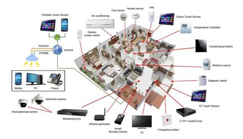 iot smart home iot map home and smart home