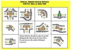 How Large Is 500 Square Feet by Thrust Blocks Ky Ocp