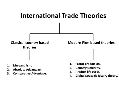 International Trade Theories Mba Notes by Global Trade International Business Manu Melwin