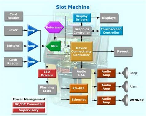 slot machine diagram how it is made slot machine