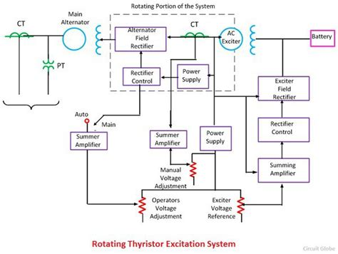 define excitation of induction generator what is excitation system definition types of excitation system circuit globe