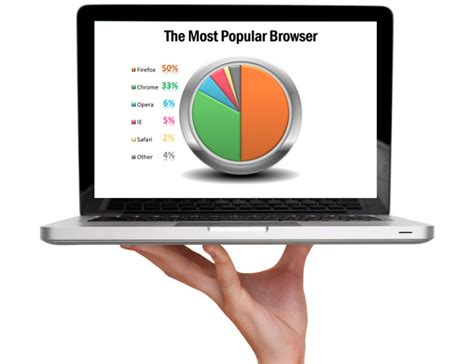 best browser 2014 2014 05 18 l t s