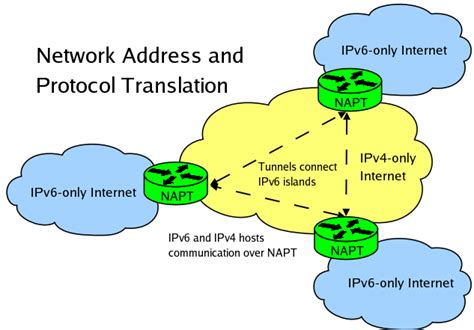 network address translation tutorial in hindi ipv6 the next version of the internet begins rolling out