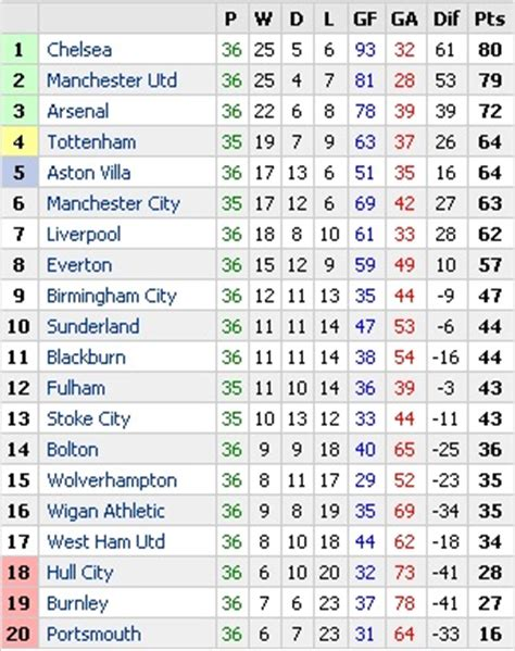 epl table division 1 barclays premier league fixtures and table standings