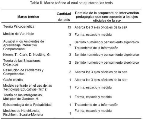 marco conceptual ejemplo tesis universidad de puerto rico marco conceptual ejemplo tesis universidad de clase 4