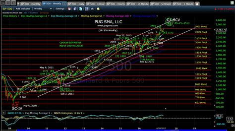 pug stock market pug spx weekly 4 28 17 171 technical analysis pug stock market analysis llc