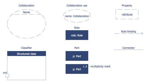 design uml software design uml catering organizational chart