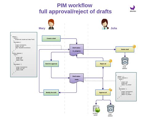 simple workflow diagram simple workflow akeneo pim documentation