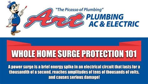Plumbing And Ac Reviews by Whole Home Surge Protection Info Graphic