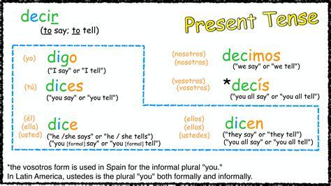 design definition verb verb estar present tense 123teachme auto design tech