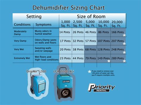 dehumidifier sizing for basement image gallery dehumidifier sizing