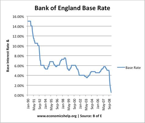 bank of historic interest rates near zero interest rate era in uk and us coming to an end