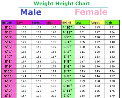 height and weight table weight height table charts