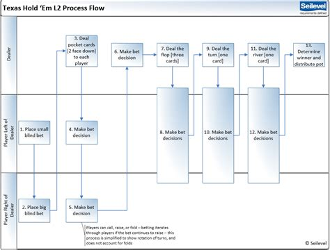 process flow diagram requirements wiring diagram