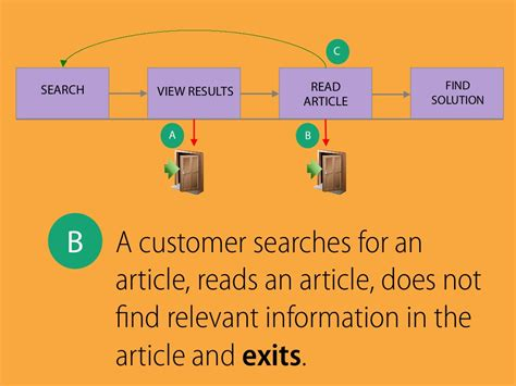 If You Read One Article About Services Read This One by Search View Results Read Article