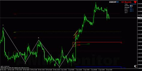 zup v93 indicator harmonic price pattern recognition forex harmonic trading failed harmonic patterns by ampmonitor