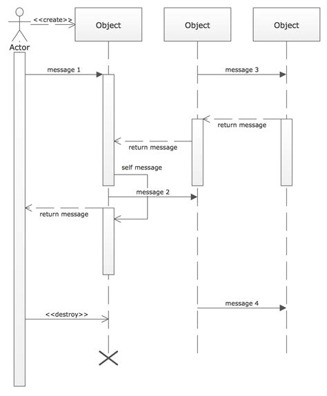 draw sequence diagram uml diagram software conceptdraw for mac pc create