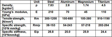 aluminium mechanical properties table drawing of aluminum alloys part one total materia