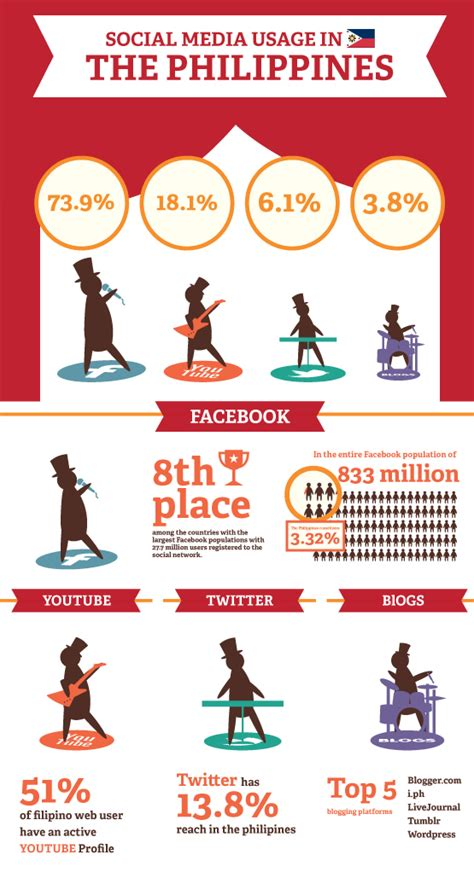 thesis about social media marketing in the philippines infographic social media usage in the philippines