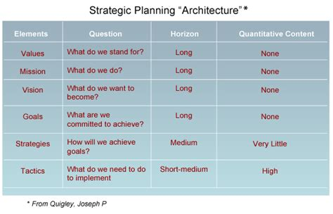Strategic Planning Strategic Planning Consultants Credit Union Marketing Plan Template