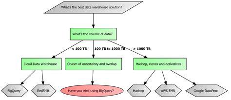 warehouse flowchart warehouse flowchart database planning software