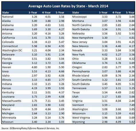 Best New Car Loan Rates   Upcomingcarshq.com