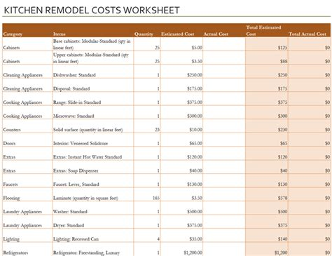 Kitchen Remodel Cost Calculator Office Templates Kitchen Renovation Checklist Template