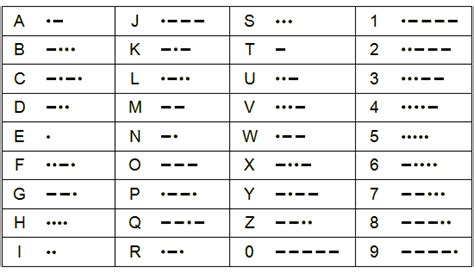 Morse Code Table by Pin Time Table Chart 1 12 On