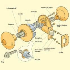lockset