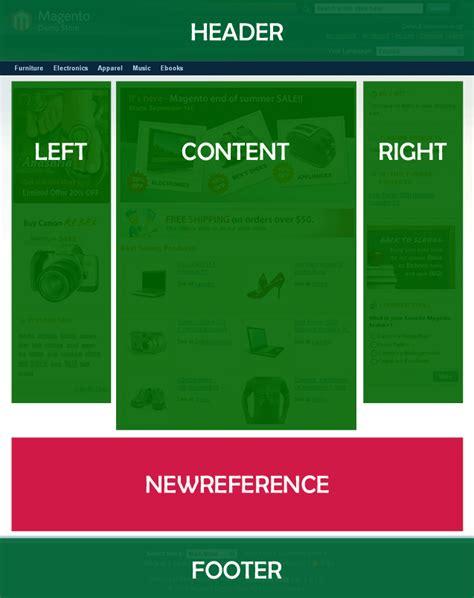 magento layout xml reference name magento tutorial come aggiungere un blocco strutturale in