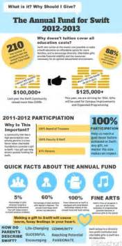 Annual Giving Caign Outline by 1000 Images About Annual Fund Ideas On Fundraising Letter Fundraising And Letter