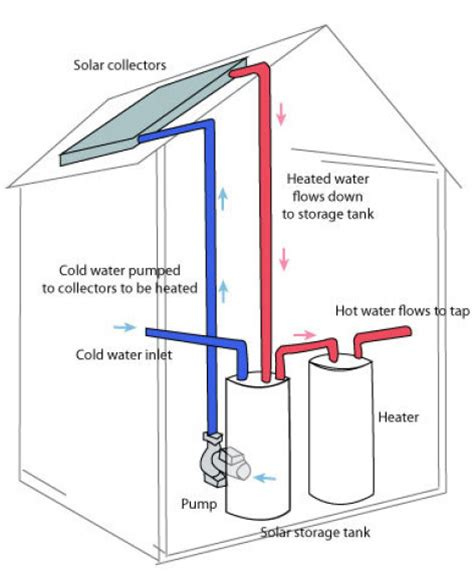 solar heater diagram solar water for the dairy energy in dairy dairy