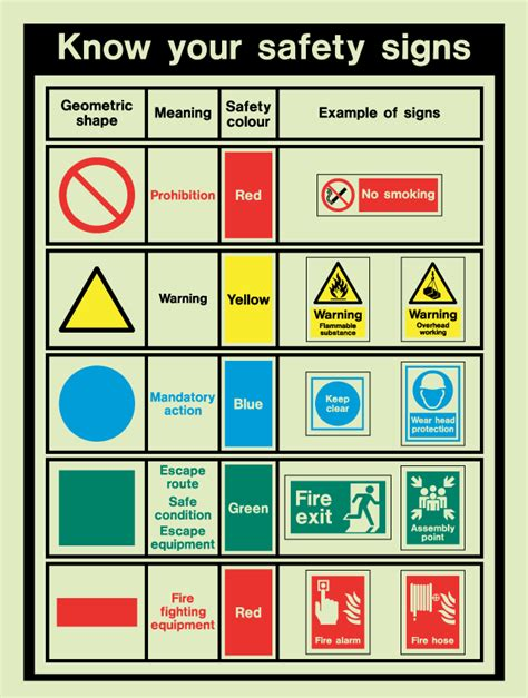 sign colors safety symbols zhaizihanscienceblog