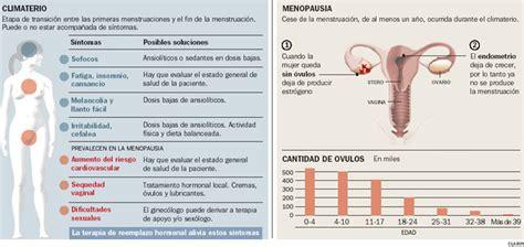 ciclos menstruales cortos a manera de introducci 243 n terapia hormonal sustitutiva
