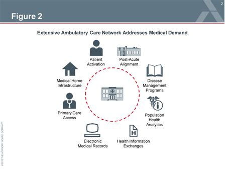 ambulatory workflow the new imperative of patient engagement for hospitals and