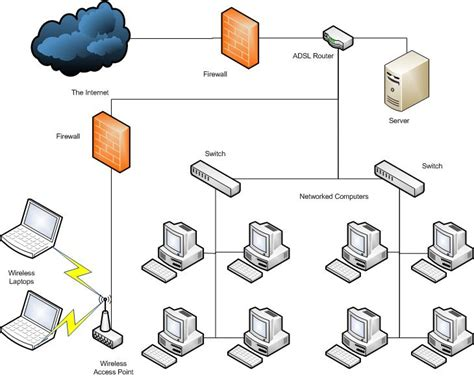 small business network design diagram small office network median associates
